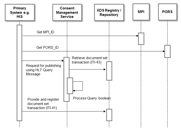 Architecture Of A Consent Management Suite And Integration