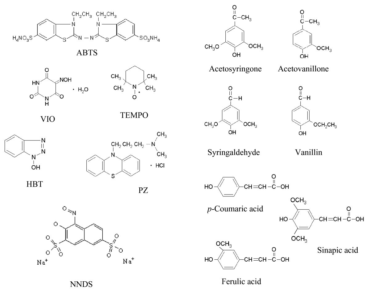 Engineering And Applications Of Fungal Laccases For