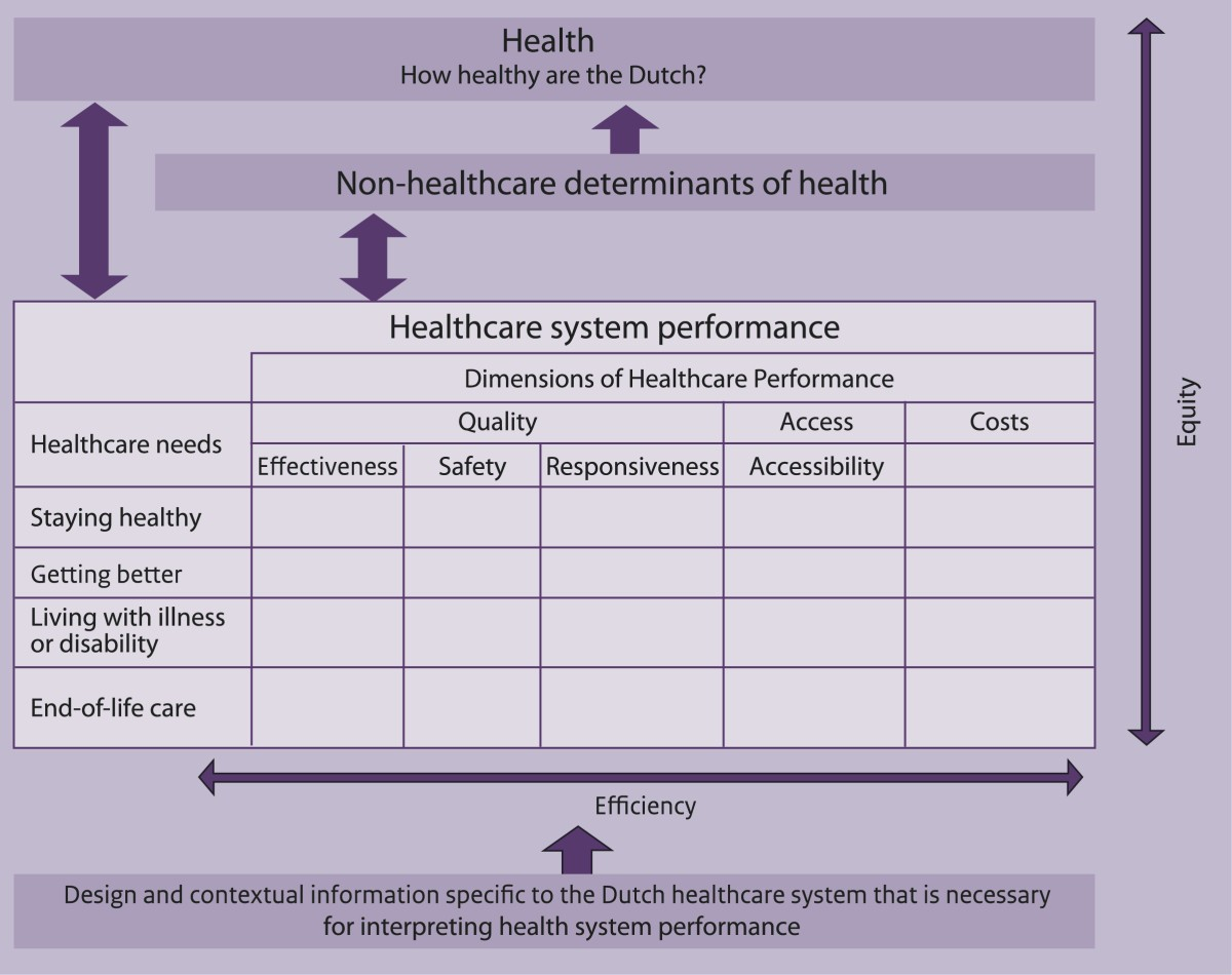 The Dutch health care performance report: seven years of ...