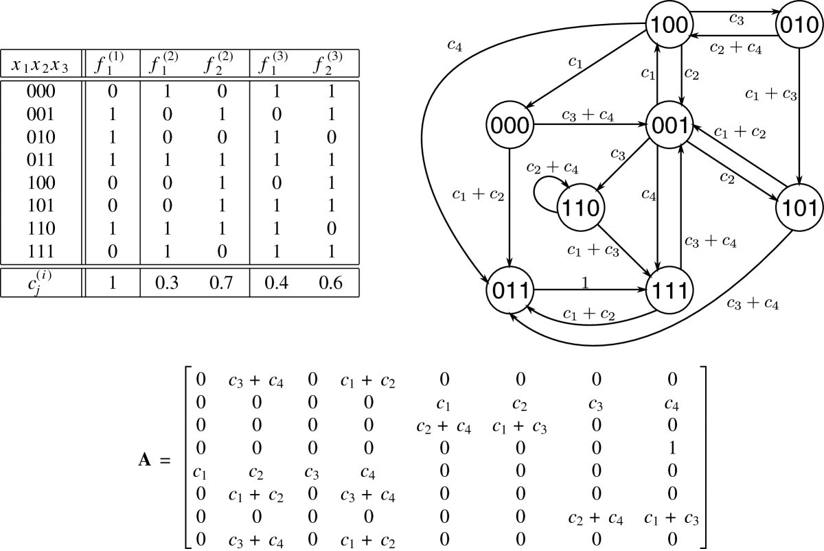 Recent Development And Biomedical Applications Of Probabilistic Boolean Networks