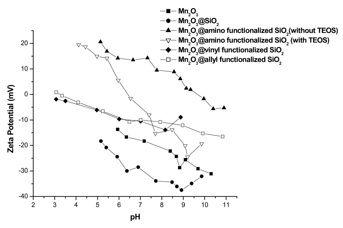 Enhanced Functionalization Of Mn2o3 Sio2 Core Shell