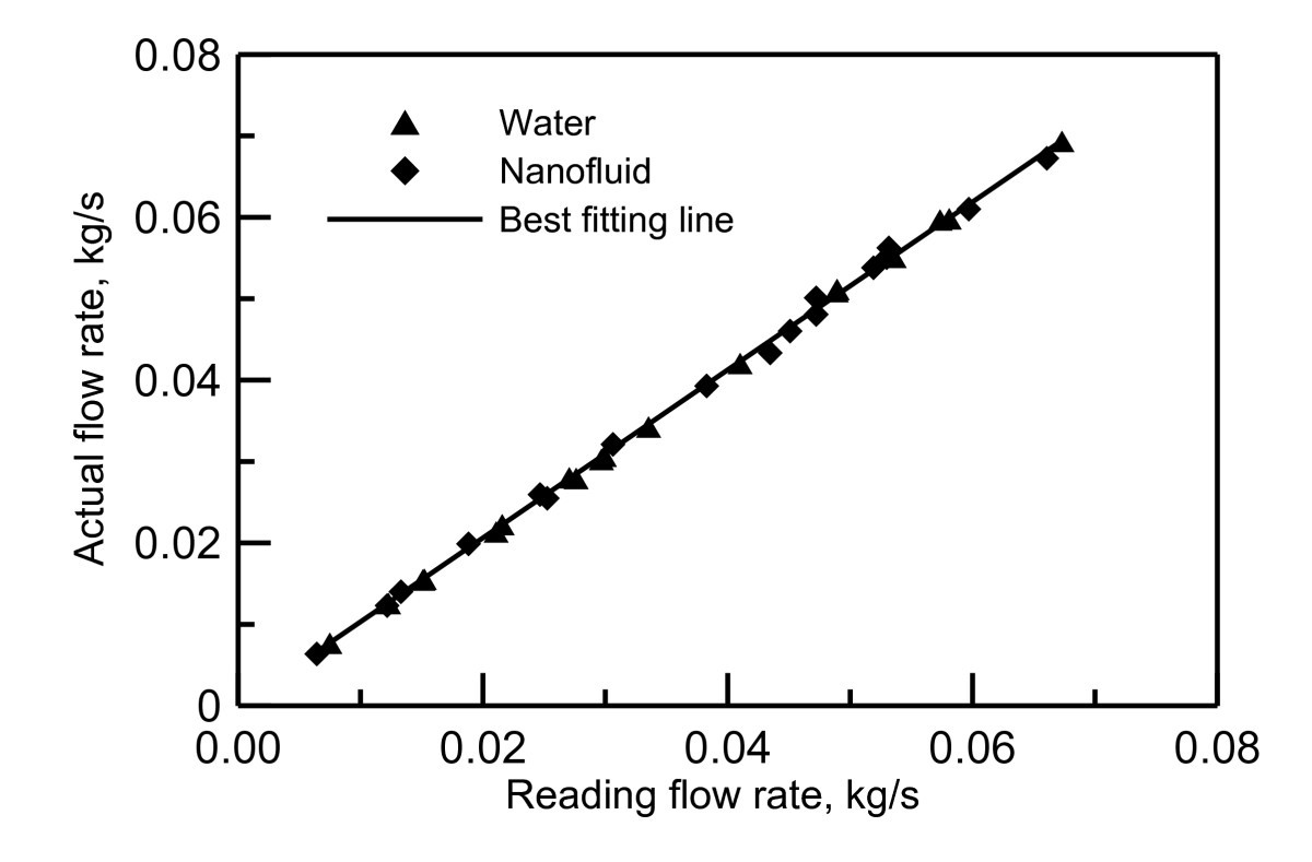 Nanofluid Impingement Jet Heat Transfer Nanoscale