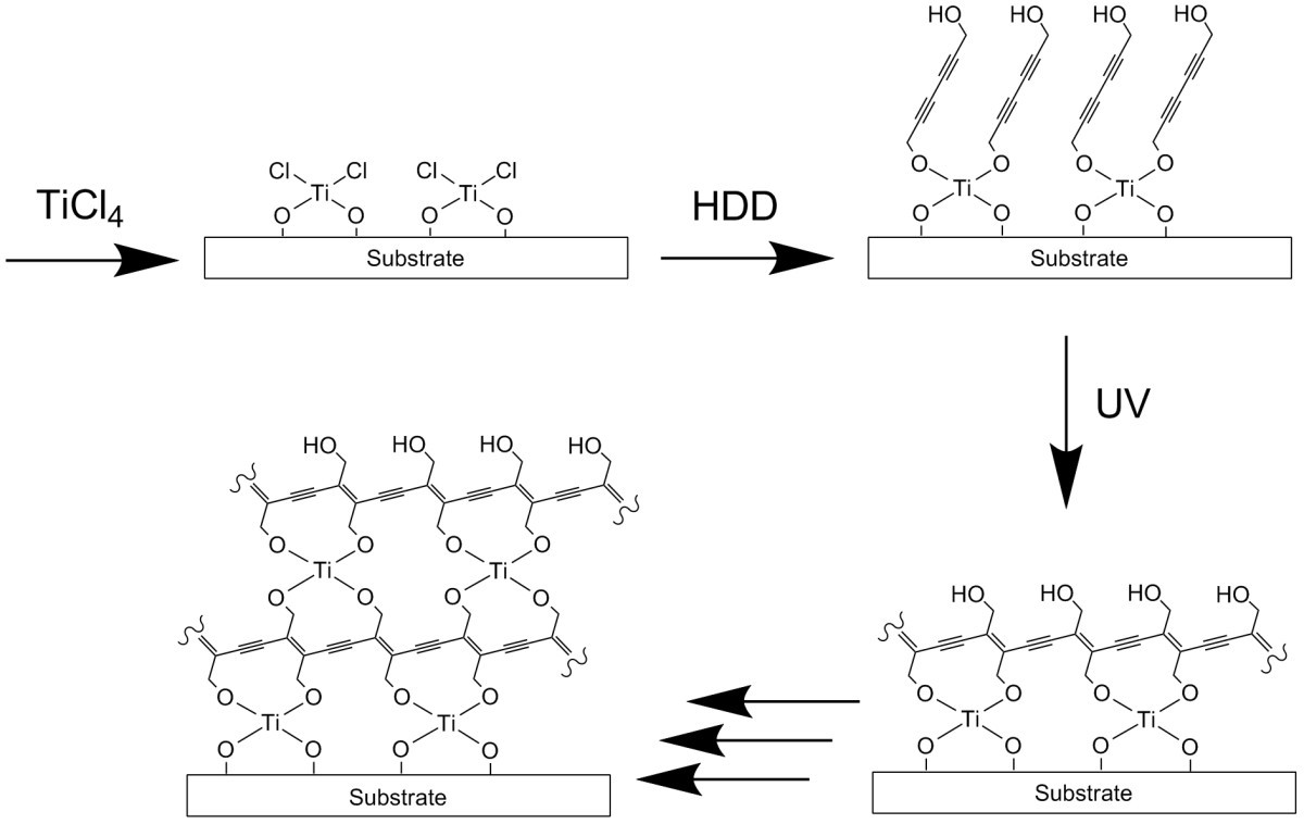 fabrication of a new type of organic