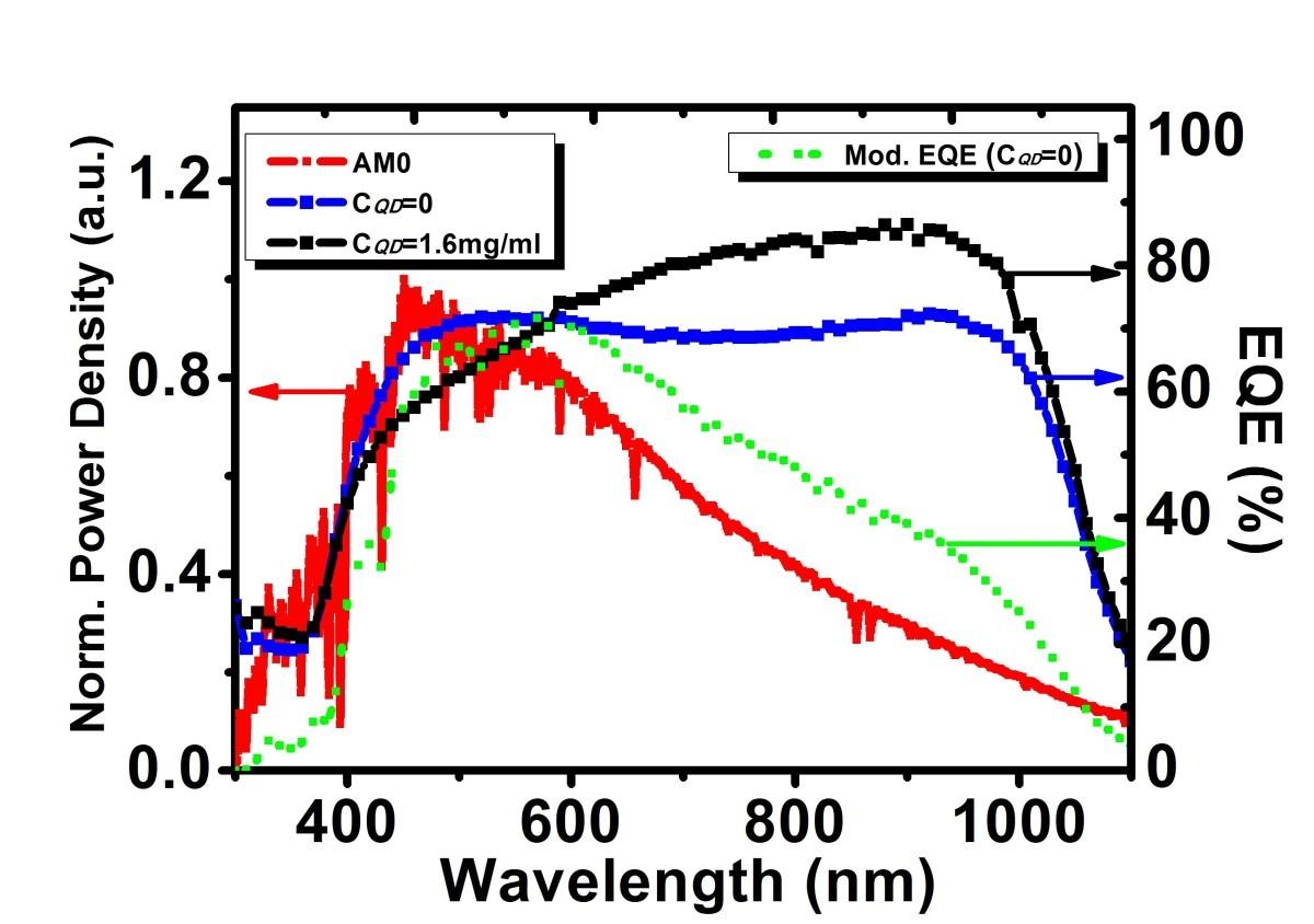 Improving Si Solar Cell Performance Using Mn Znse Quantum