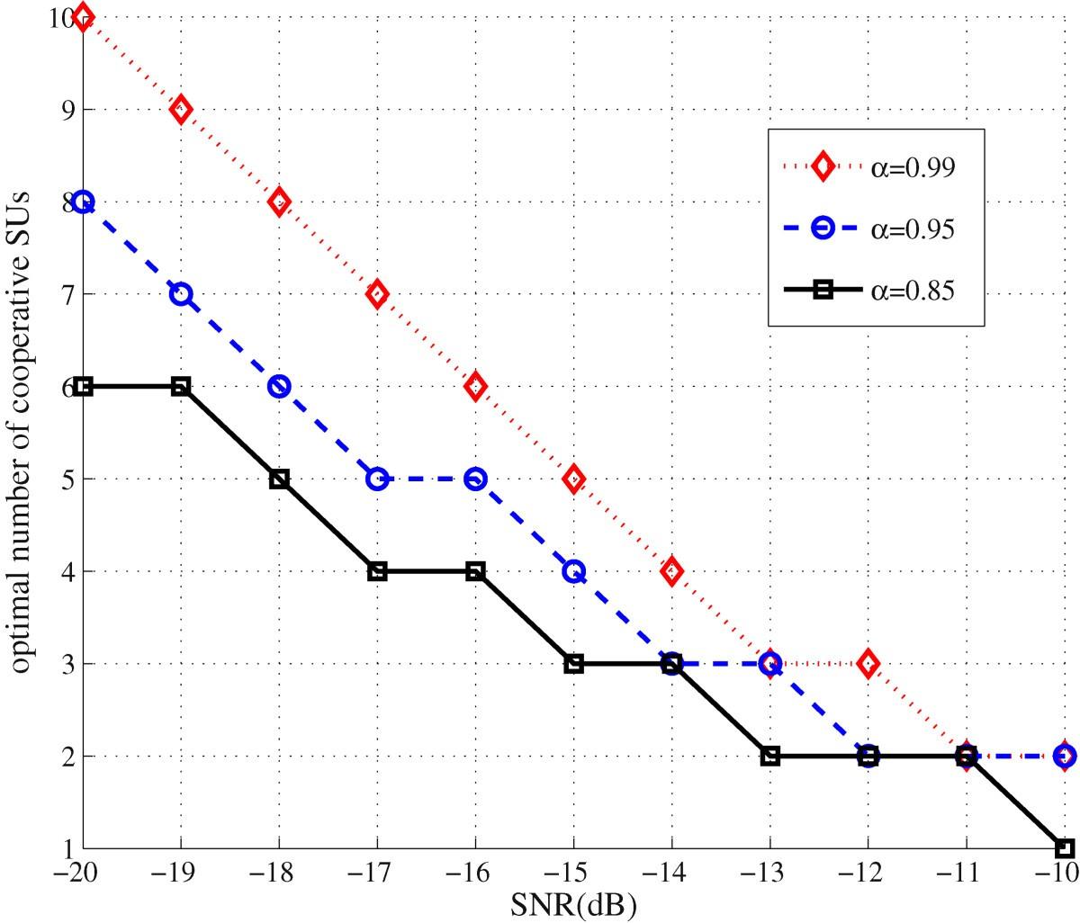 Optimal Energy-efficient Sensing In Cooperative Cognitive