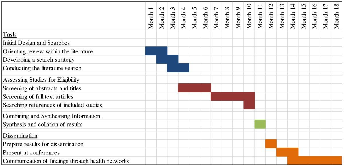 Gantt Chart Sample For Library System Sample Web D