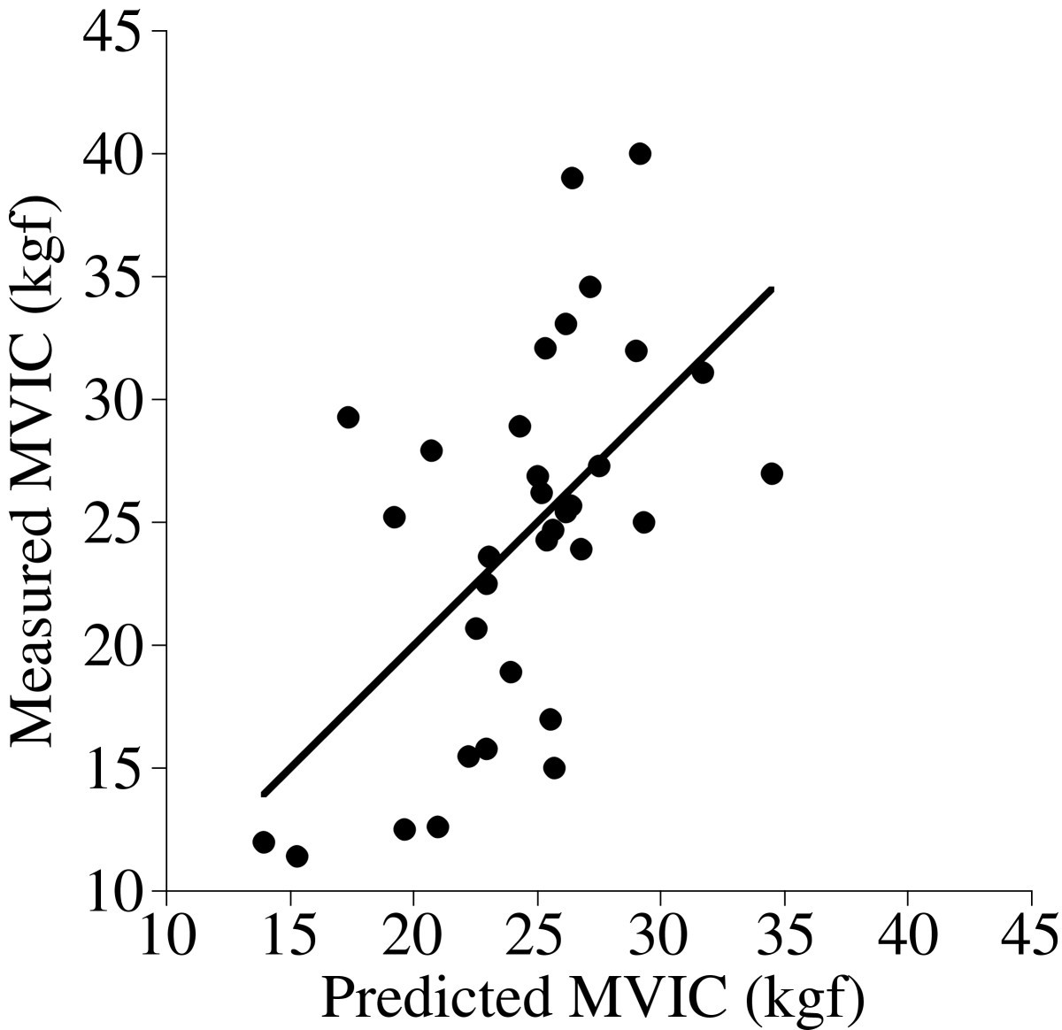 prediction of the muscle strength by the muscle thickness and hardness using ultrasound muscle