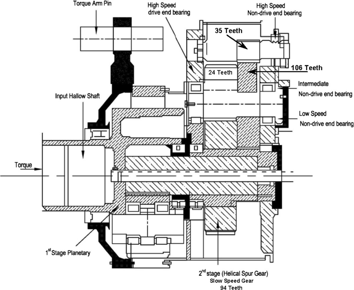 effects of pressure angle and tip relief on the life of speed increasing gearbox  a case study