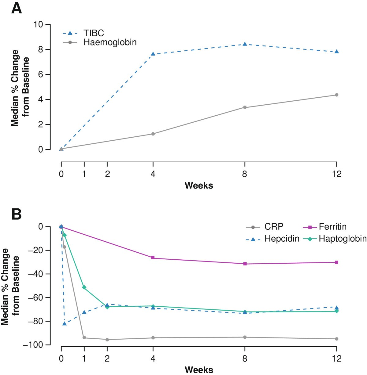 Effect Of Tocilizumab On Haematological Markers Implicates