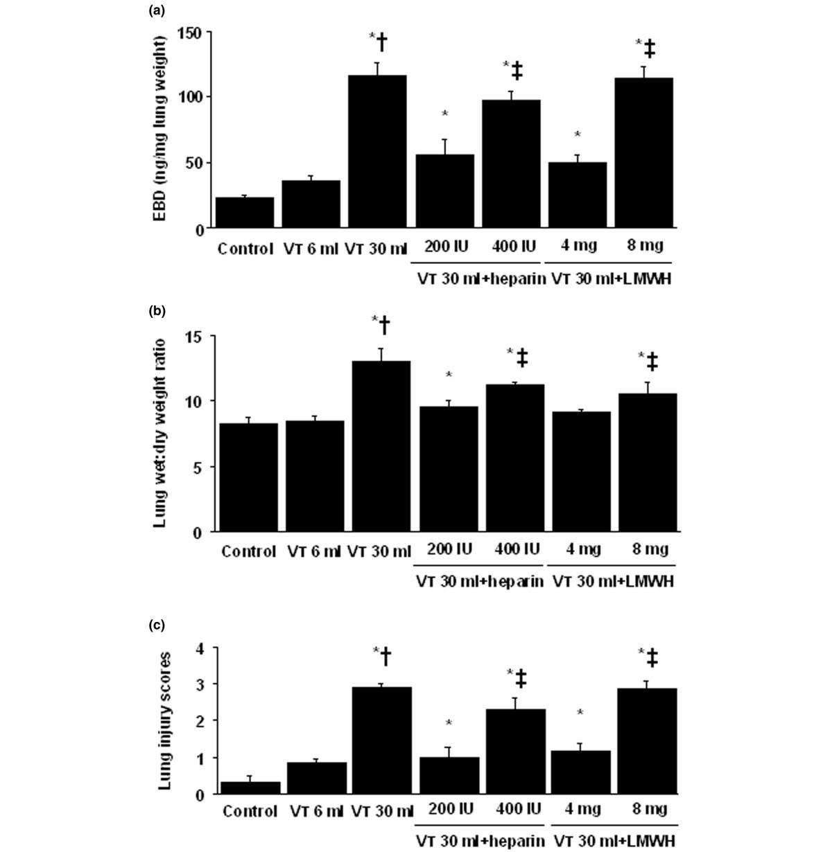 unfractionated heparin and enoxaparin reduce high