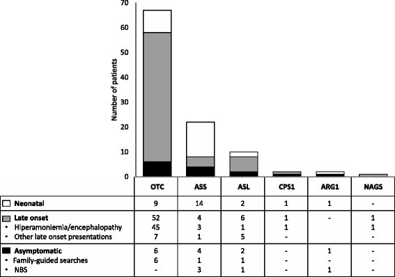 Multicentric cross sectional study