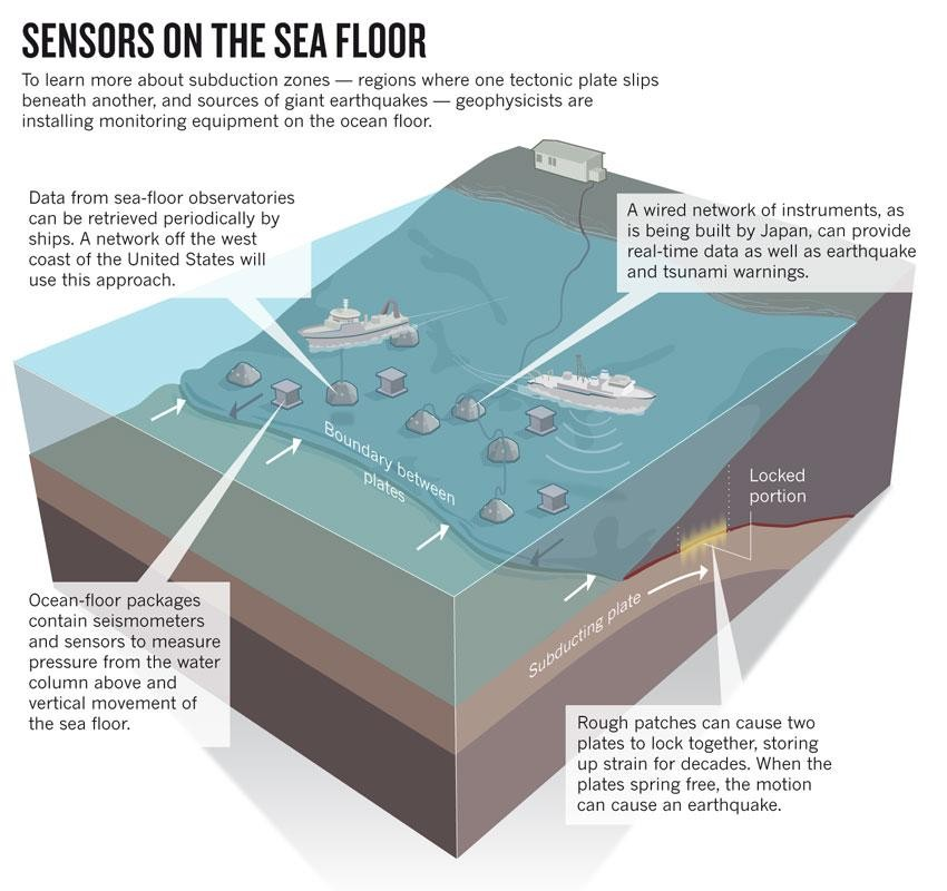 Earthquakes From The Ocean Danger Zones Nature