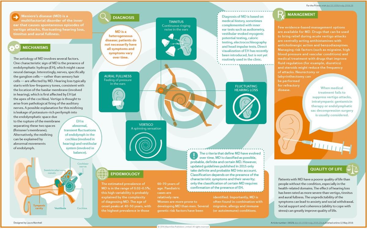 Meniere S Disease Nature Reviews Disease Primers