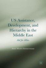 "What Does US Aid ""Buy"" in the Middle East?"