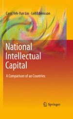 Introduction of National Intellectual Capital