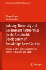 Introduction to Industry, University, and Government Partnerships: Theoretical Model