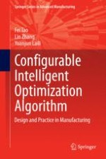 Brief History and Overview of Intelligent Optimization Algorithms