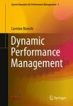 Managing Organizational Growth and Dynamic Complexity