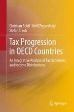 Introduction:Measuring Tax Progression