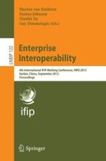From Enterprise Interoperability to Service Innovation: European Research Activities in Future Internet Enterprise Systems