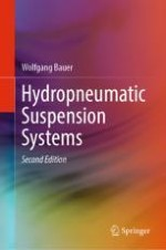 Suspension Systems Basics