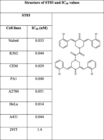 Table 1 Investigation Of Anti Cancer And Migrastatic Properties Of Novel Curcumin Derivatives On Breast And Ovarian Cancer Cell Lines Springerlink