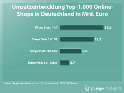 E Commerce Online Shops Holen Immer Mehr Umsatz