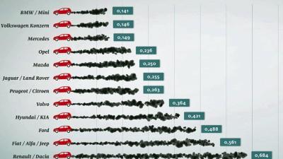 emissionen im adac eco test zeigen auch import diesel zu. Black Bedroom Furniture Sets. Home Design Ideas