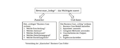 Typische Fehler Bei Der Berechnung Eines Business Case Vermeiden