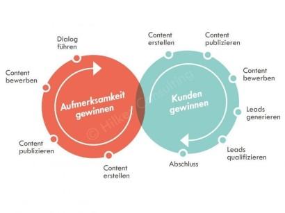 Marketingstrategie   Warum eine Content Marketing Strategie