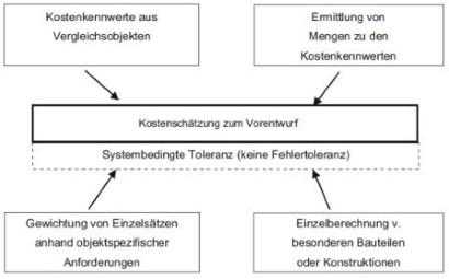 Baubetrieb Kostenrahmen Ist Bindend Springerprofessional De