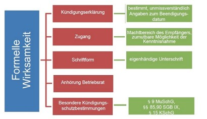 Wirtschaftsrecht Sozialauswahl Bei Betriebsbedingten Kündigungen