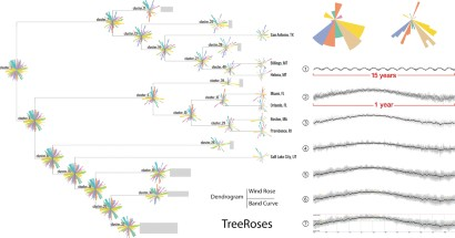 TreeRoses: outlier-centric monitoring and analysis of periodic time