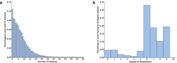 DNALand Is A Framework To Collect Genomes And Phenomes In The Era Of Abundant Genetic Information