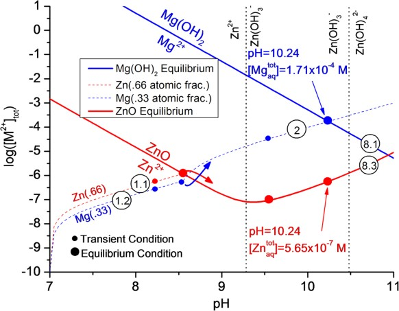 Utilization of chemical stability diagrams for improved figure 3 ccuart Image collections