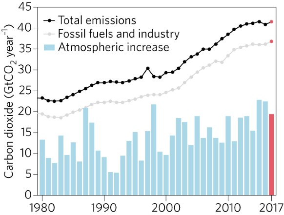Figura: Tendências nas emissões de CO2 e nas concentrações atmosféricas de CO2.