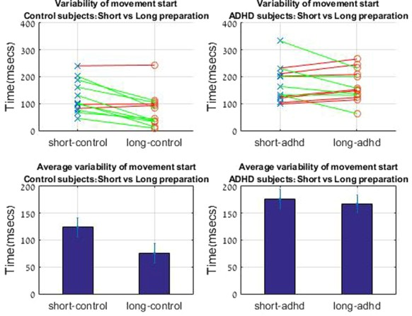 Evidence for deficient motor planning in adhd scientific reports figure 5 sciox Choice Image