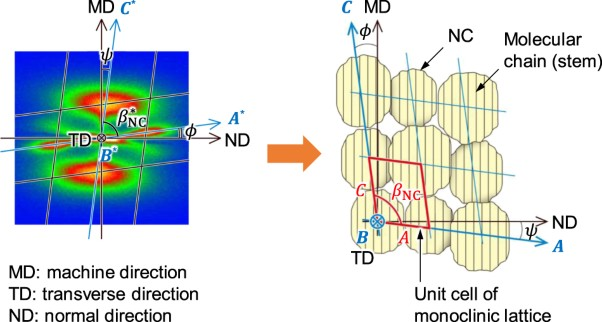 3D structure of nano-oriented crystals of poly(ethylene terephthalate) formed by elongational crystallization from the melt