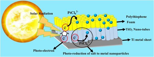 3D-polythiophene foam on a TiO<sub>2</sub> nanotube array as a substrate for photogenerated Pt nanoparticles as an advanced catalyst for the oxygen reduction reaction