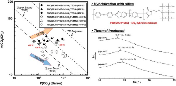 Gas transport properties of polybenzoxazole–silica hybrid membranes prepared with different alkoxysilanes