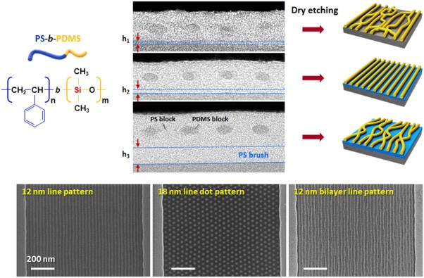 Enhanced self-assembly of block copolymers by surface modification of a guiding template