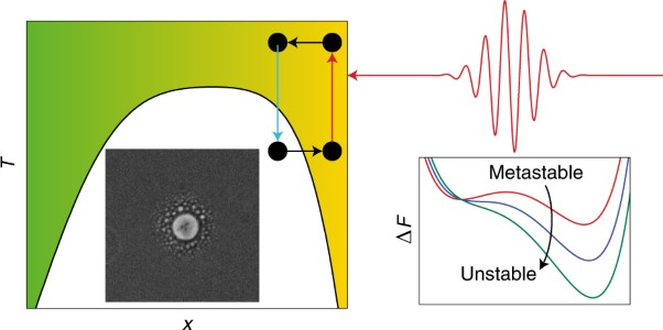 Control over phase separation and nucleation using a laser-tweezing potential