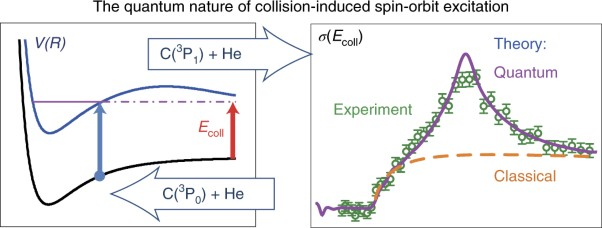 Understanding the quantum nature of low-energy C(<sup>3</sup>P<sub>j</sub>) + He inelastic collisions