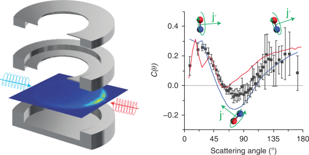 Non-intuitive rotational reorientation in collisions of NO(A <sup>2</sup>Σ<sup>+</sup>) with Ne from direct measurement of a four-vector correlation