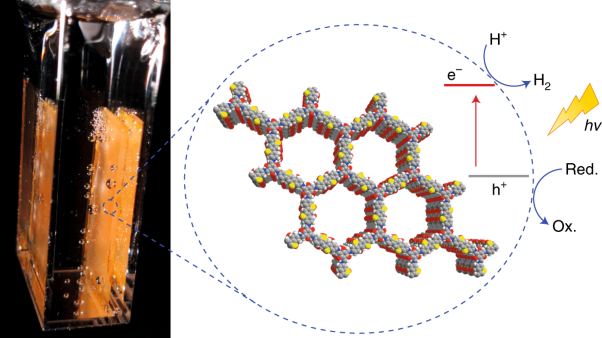 Sulfone-containing covalent organic frameworks for photocatalytic hydrogen evolution from water