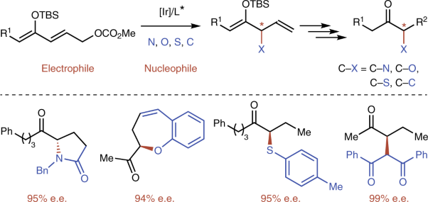 Enantioselective α-functionalizations of ketones via allylic substitution of silyl enol ethers