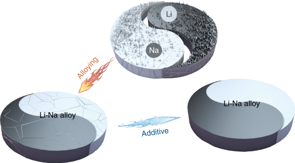 Prevention of dendrite growth and volume expansion to give high-performance aprotic bimetallic Li-Na alloy–O<sub>2</sub> batteries
