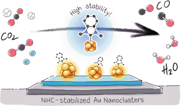 N-heterocyclic carbene-functionalized magic-number gold nanoclusters