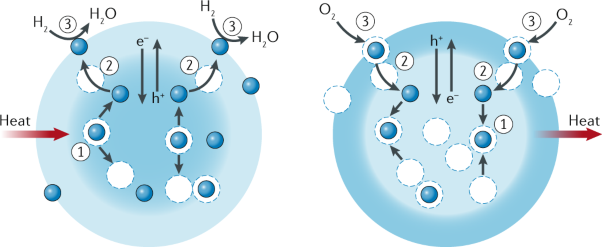 Metal oxide redox chemistry for chemical looping processes