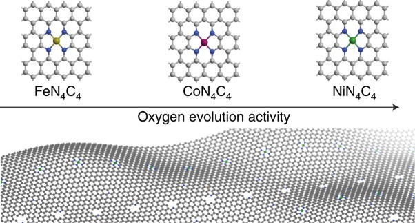 General synthesis and definitive structural identification of MN<sub>4</sub>C<sub>4</sub> single-atom catalysts with tunable electrocatalytic activities